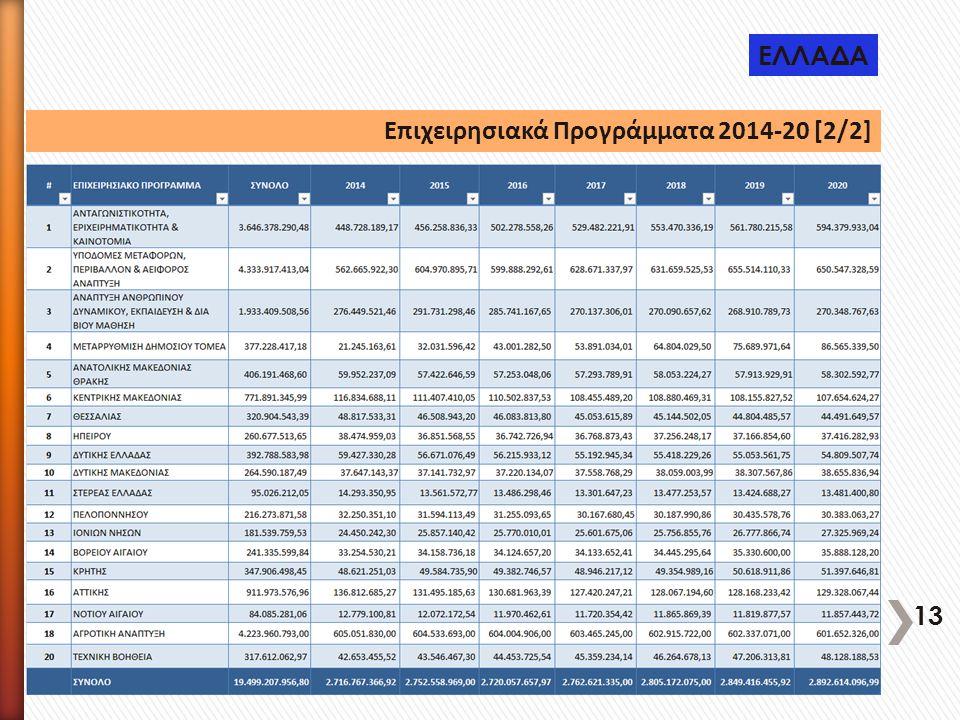 ΕΛΛΑΔΑ Επιχειρησιακά Προγράμματα 2014-20 [2/2] 13
